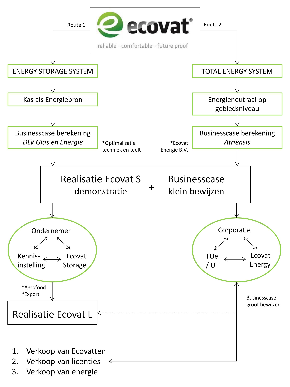 toepassingen Ecovat energy storage system