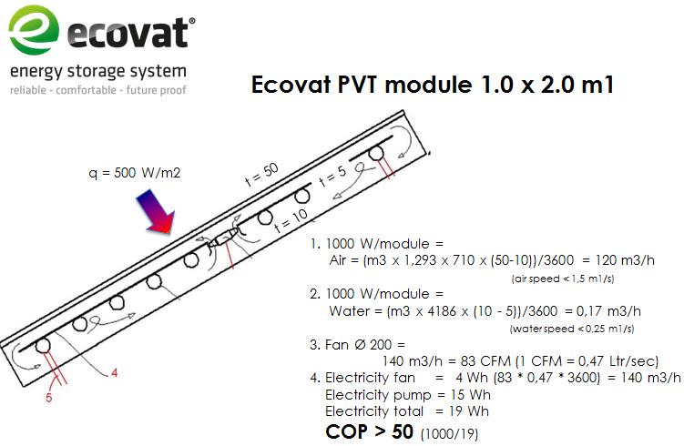 ecovat_pvt