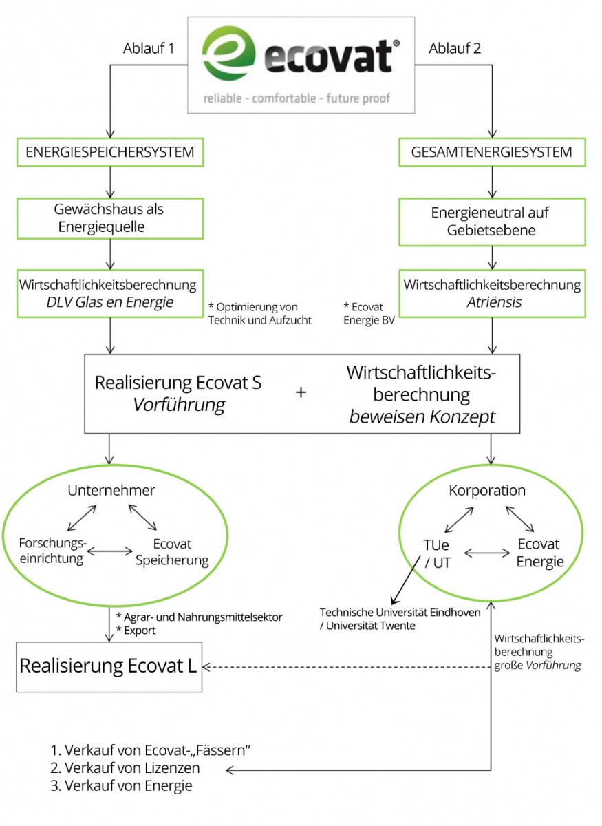 applications_ecovat_de_v2