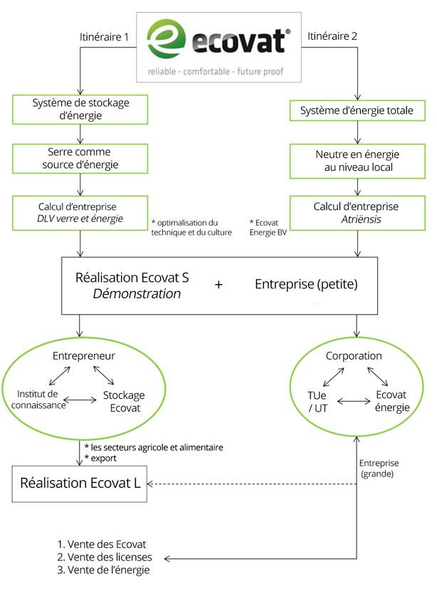 applications_ecovat_FR