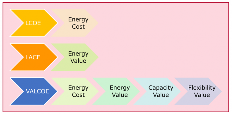 VALCOE Value Adjusted Levelized Costs of Energy